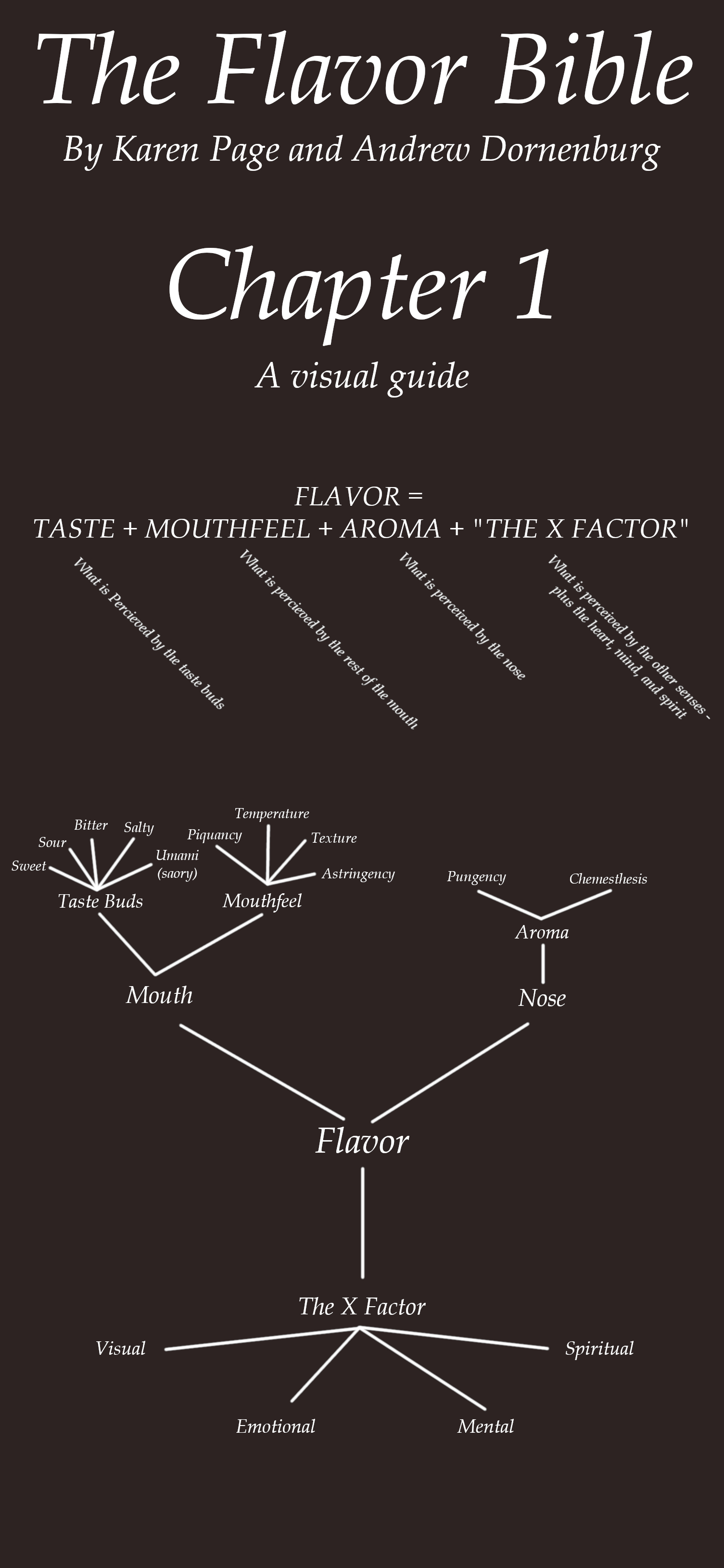 infographic showing The Flavor Bible's breakdown of how flavor is perceived and how experiences change perceptions of food.
