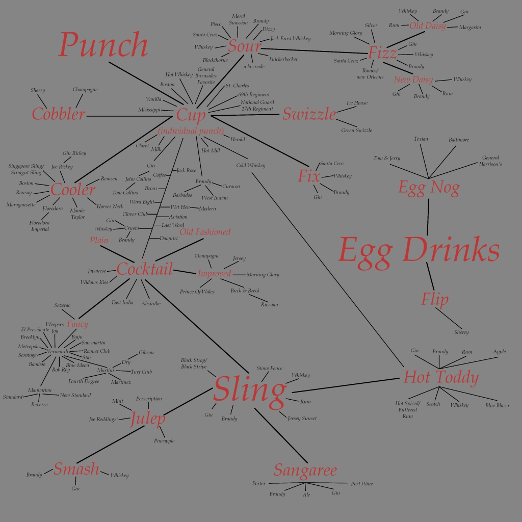 A Graphic Organizer based on the Cocktails discussed in David Wondrich's IMBIBE!